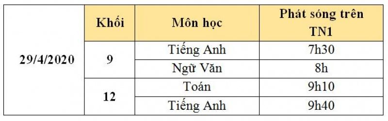 lich phat song chuong trinh on tap chuong trinh pho thong nam 2020 ngay 2942020