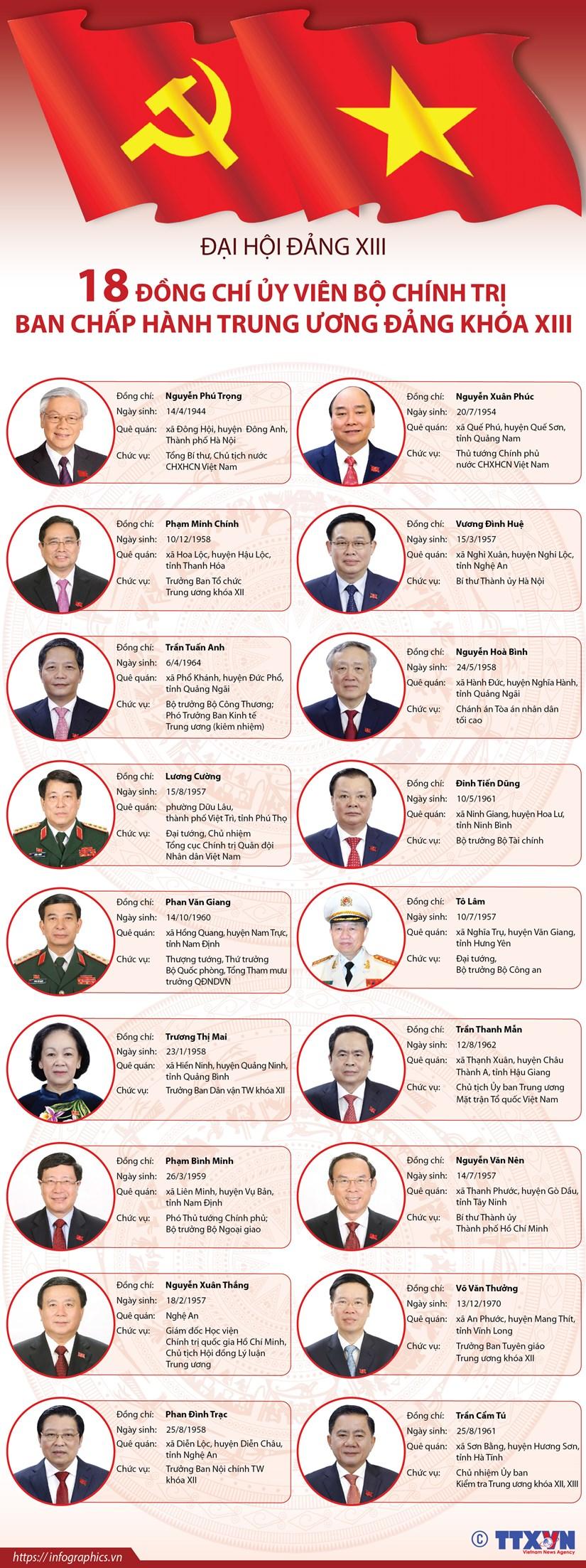 18 đồng chí Ủy viên Bộ Chính trị Ban Chấp hành TW Đảng khóa XIII