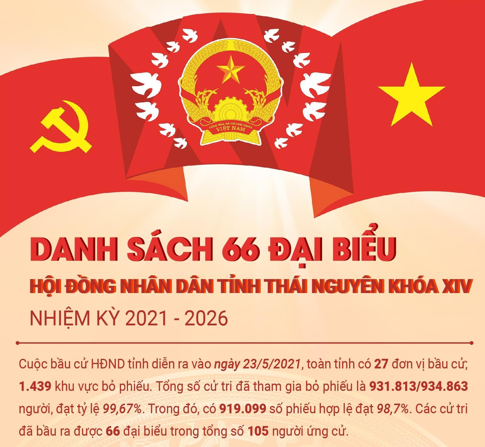 [Infographics]: Danh sách đại biểu Hội đồng nhân dân tỉnh Thái Nguyên khóa XIV, nhiệm kỳ 2021-2026