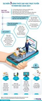 [Infographics] Dự kiến 3 hình thức dạy học trực tuyến từ năm 2020-2021