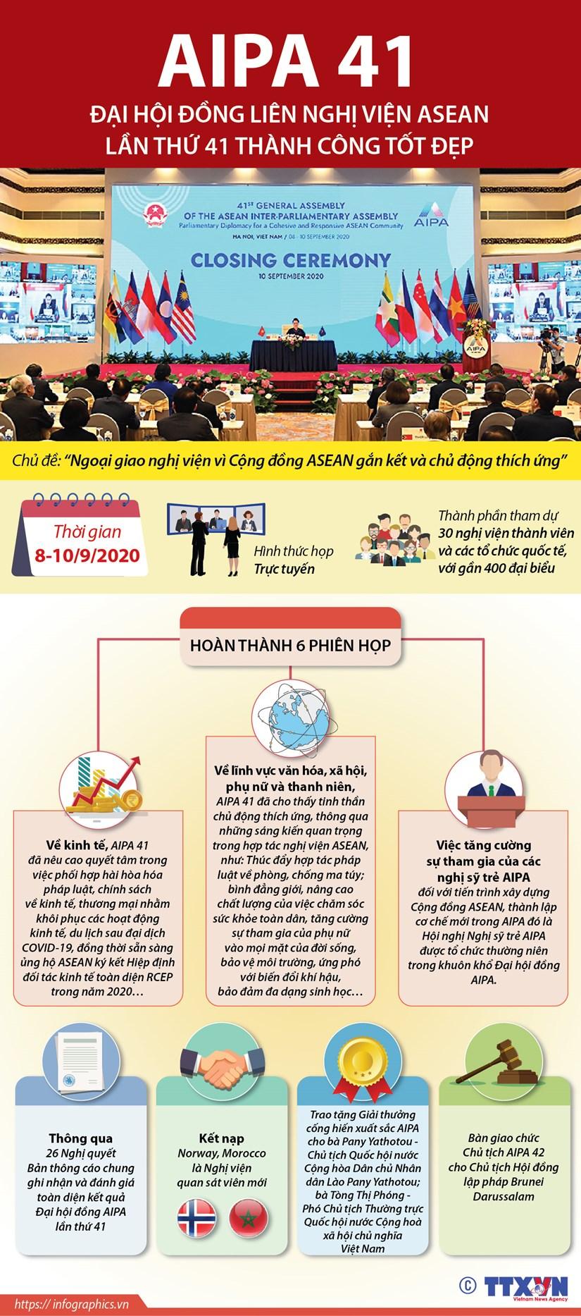 [Infographics] Dai hoi dong AIPA lan thu 41 thanh cong tot dep hinh anh 1