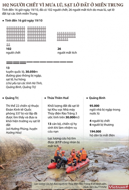 [Infographics] Miền Trung thiệt hại nặng nề do mưa lũ, 102 người chết