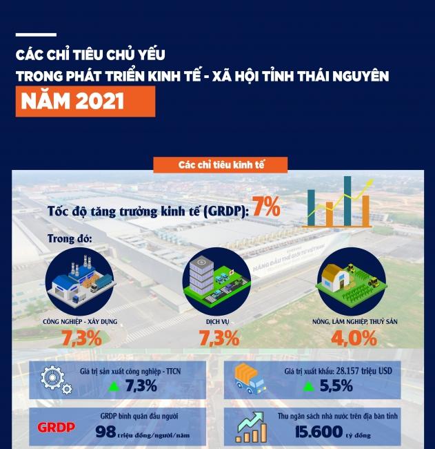 [Infographics] Các chỉ tiêu chủ yếu trong phát triển kinh tế - xã hội tỉnh Thái Nguyên năm 2021