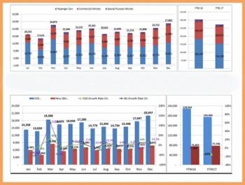 """Thị trường ô tô Việt Nam """"lao dốc"""" trong năm 2017"""