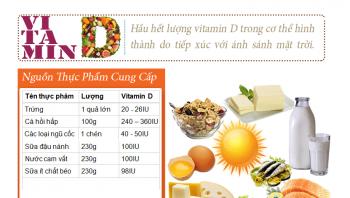tac dung cua vitamin d trong dieu tri ung thu dai truc trang