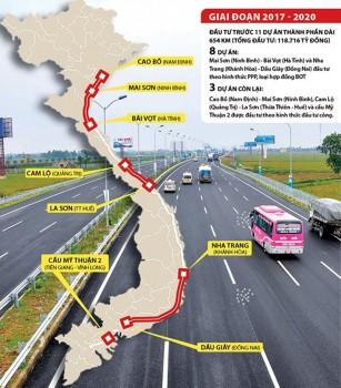 """Cao tốc Bắc-Nam: """"Cửa hẹp"""" cho nhà đầu tư nội"""