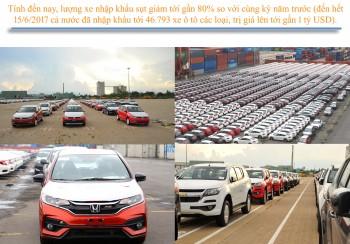 Nghịch lý thị trường ô tô Việt Nam thuế giảm, giá xe tăng