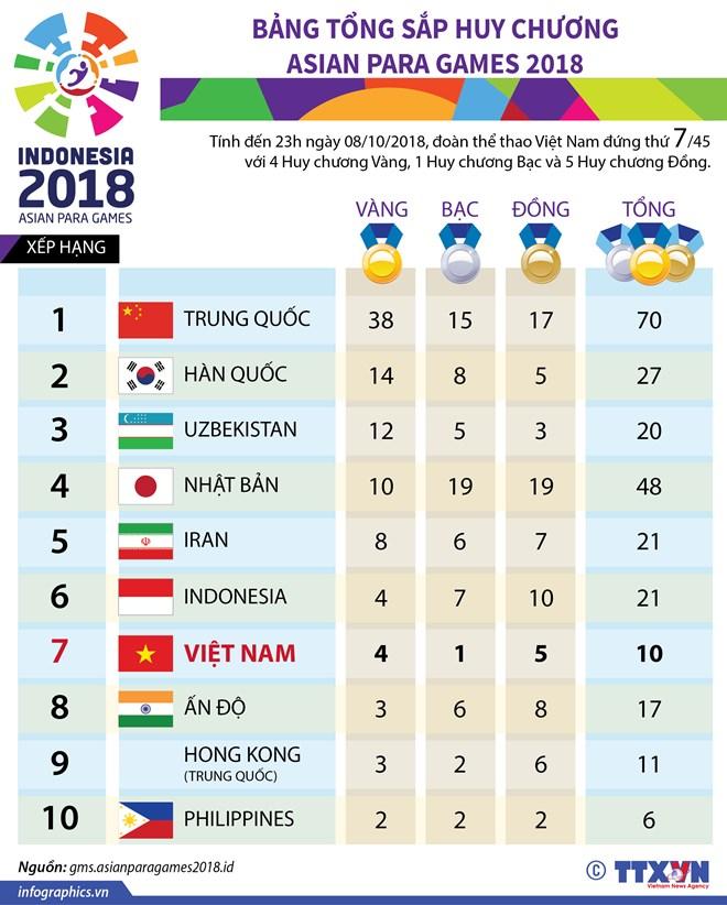 doan viet nam som dat chi tieu huy chuong vang o asian para games 2018